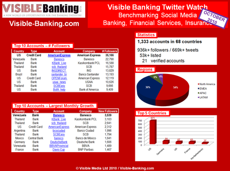 VisibleBankingTwitterWatch-October2010