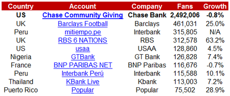 Facebook-Global-Banks