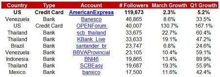 VBTW-Global-Top10-Followers