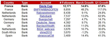 VBTW-EMEA-Top10-Followers