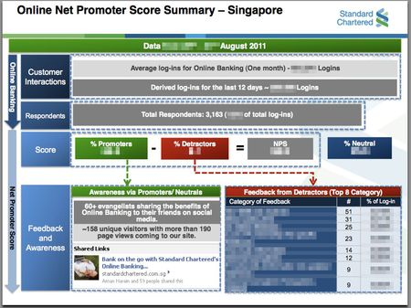 StandardChartered-NPS-Impact2