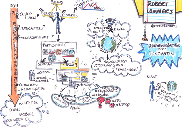 Rabo-Pic-Sketchnote-RobertLommers