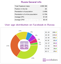 Russia-FacebookStats-November2011