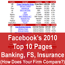 2010's Top 10 Most Liked Banks, Credit Card & Insurance Firms on Facebook (720 Pages, Groups, Apps in 69 Countries)