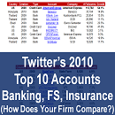 2010's Top 10 Most Followed Banks, Credit Card & Insurance Firms on Twitter (1,355 Accounts in 70 Countries)