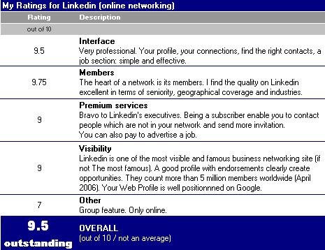 Review_linkedin_april_2006_3